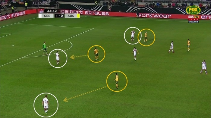 Australia's front three were able to press man-for-man on Germany's back three
