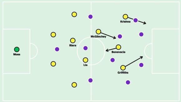 Against Perth Glory, Bonevacia and McGlinchey swapped positions so that McGlinchey could move forward from a deep position to find space between the lines