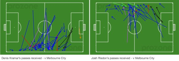 Kramar and Risdon passes received v Melbourne City