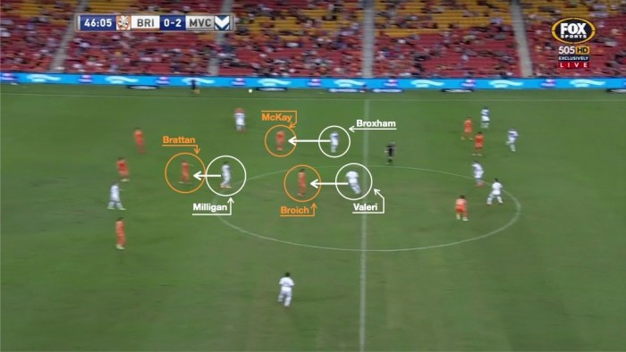Melbourne Victory manmark Brisbane example