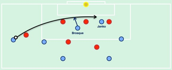 The usual positioning of Sydney's attacking players for crosses