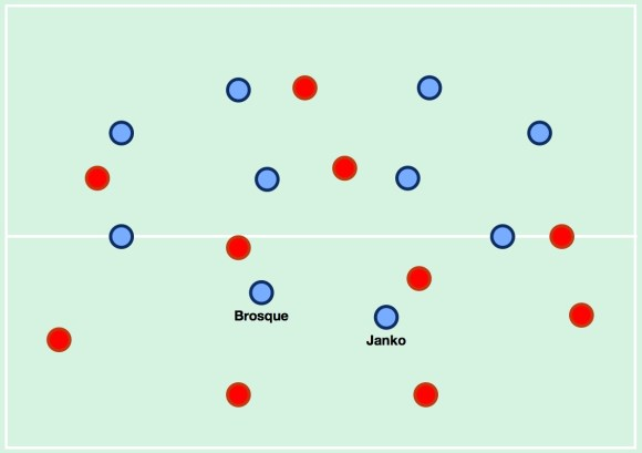 Sydney FC's shape without the ball