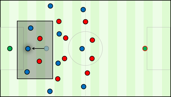 With vertical movement to drop in between the two centre-backs, Busquets creates a 3v2 in favour of his team in build-up. This is highlighted by the transparent box.