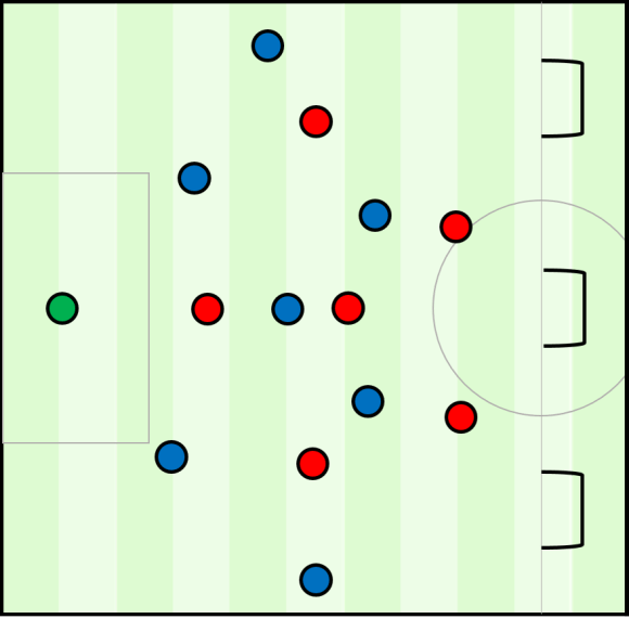 A sample tactical training exercise for build up. The team in blue always starts with the ball at the goalkeeper and look to score in one of three small goals. The red team try and win the ball, looking to counter-attack and score in the regular goal within ten seconds. If they do not win the ball, play restarts with the blue team.