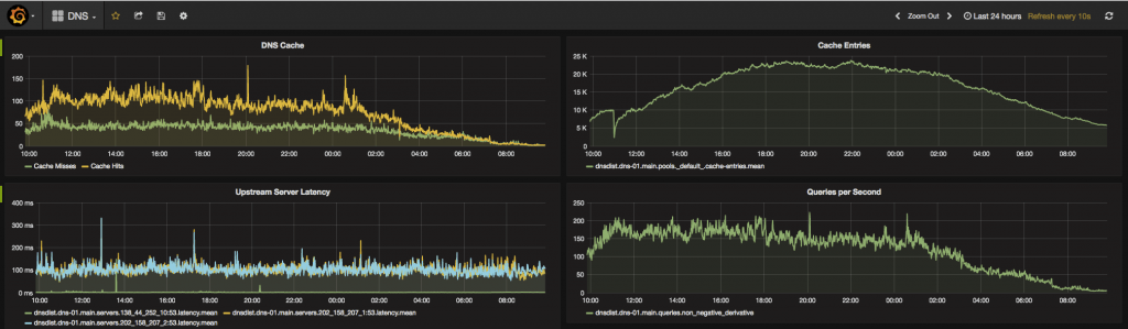 A Grafana Dashboard with DNS statistics.
