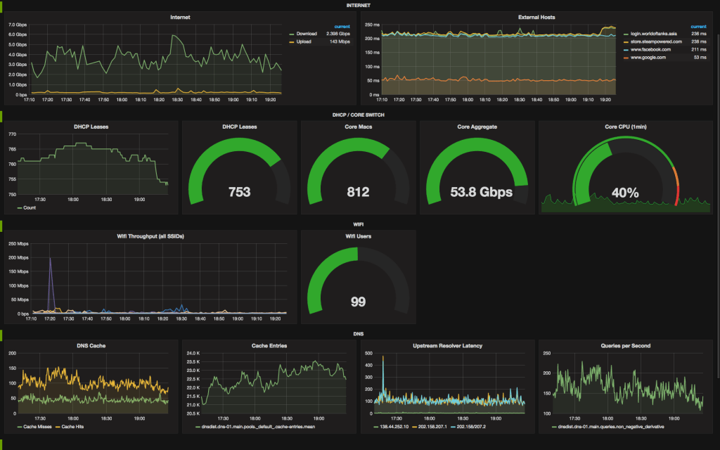 A dashboard showing an overall view of all event systems.