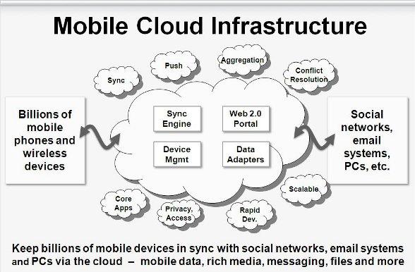 The Open Source Mobile Cloud: Delivering Next-Gen Mobile