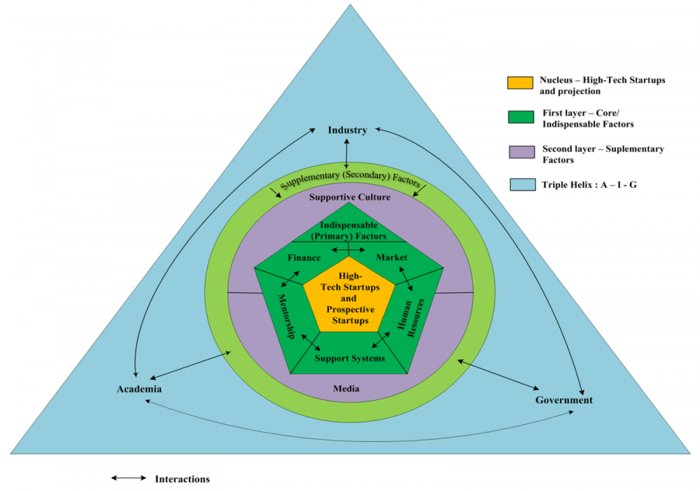 medium resolution of hyderabad structure and components of the entrepreneurial ecosystem for technology startups in relation to the triple helix model