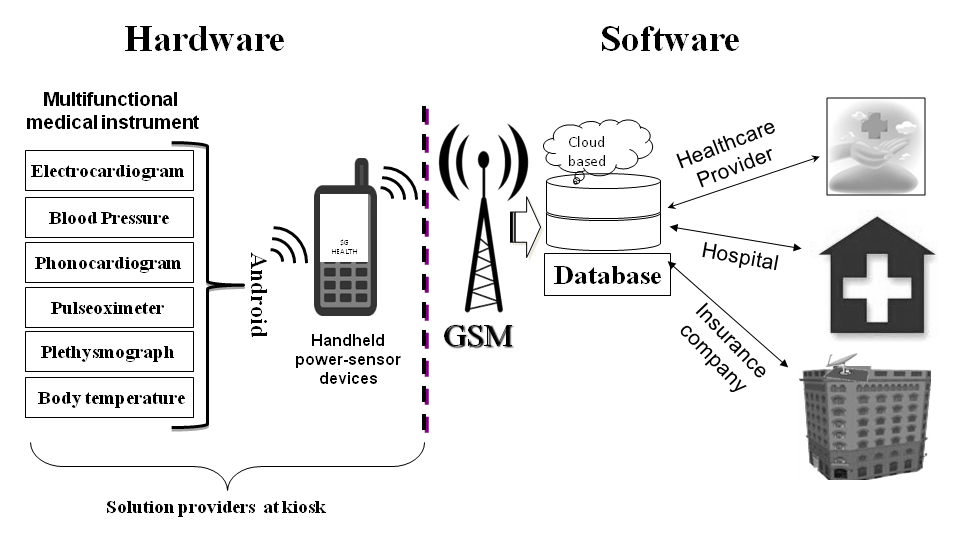Developmental Impact Analysis of an ICT-Enabled Scalable