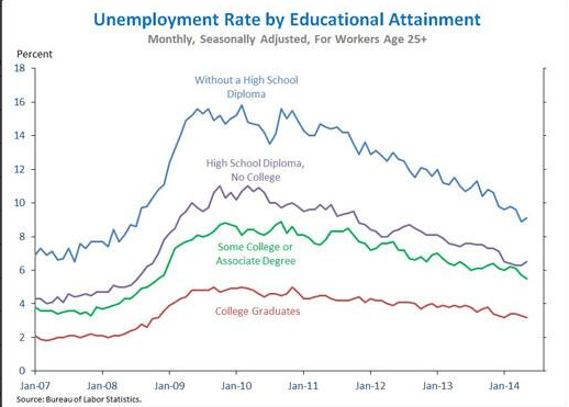 Unemployment by education