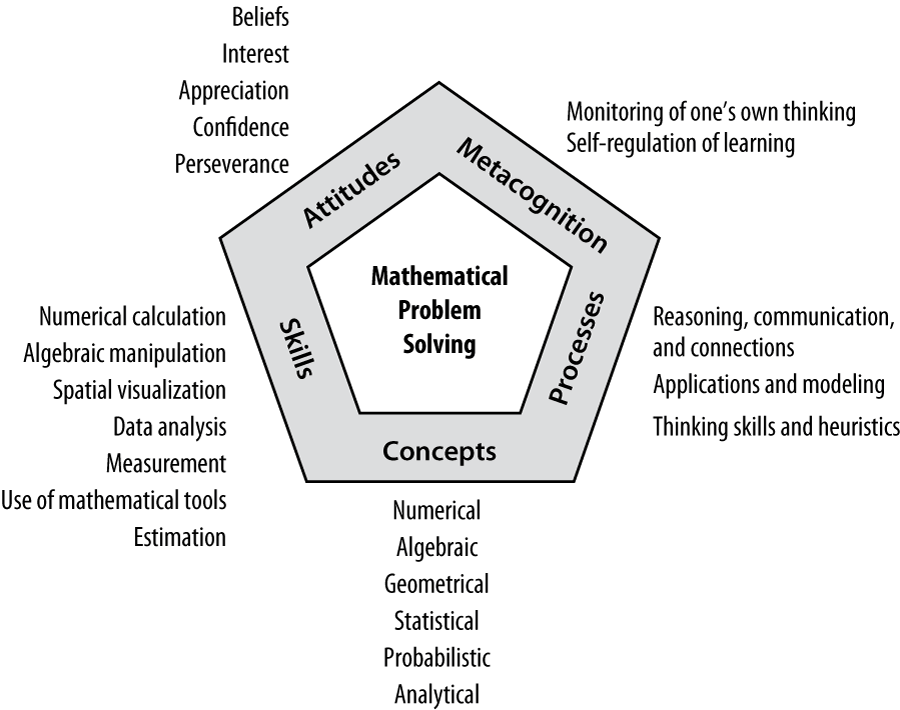 The Mathematics Curriculum in Primary and Lower Secondary