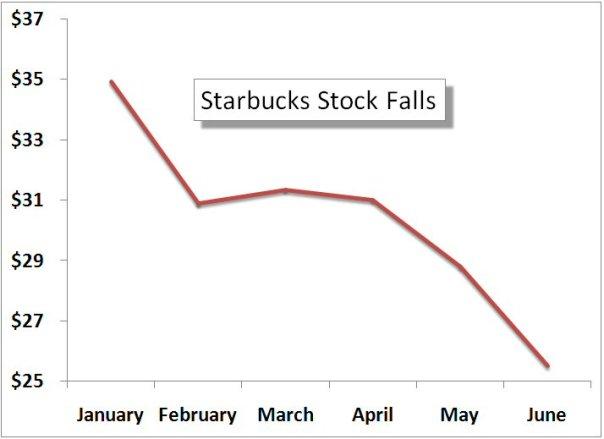 Starbucksstockfalls