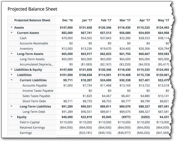 Business plan financials archives tim berry for more on that in detail this post on how to do a projected balance sheet and heres what it looks like in a business plan friedricerecipe Choice Image
