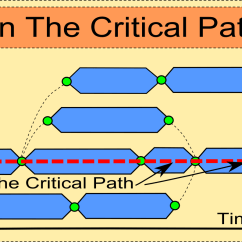 Critical Path Network Diagram Example 1962 Chevy K10 Wiring On The