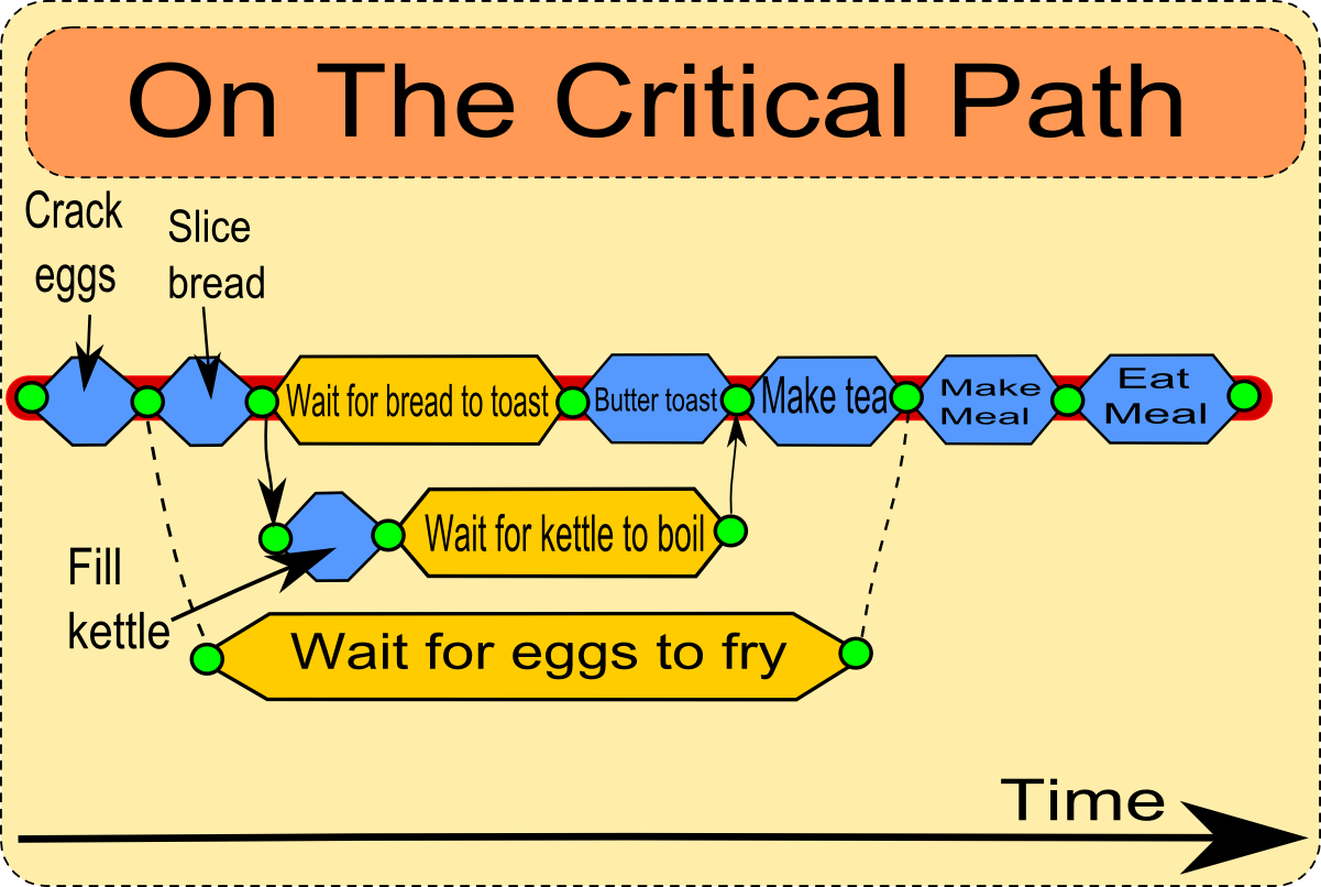 On The Critical Path