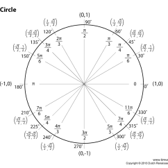 Degree Circle Diagram Wiring For Kenwood Stereo Blank Unit Chart Printable Fill In The
