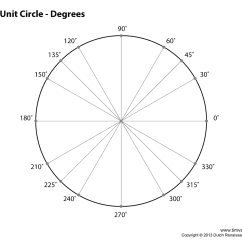 360 Degree Circle Diagram Onion Epidermal Cell Labeled Math 95 Schusteff Ccsf