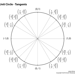 Degree Circle Diagram 1987 Bmw 325i Fuse Blank Unit Chart Printable Fill In The
