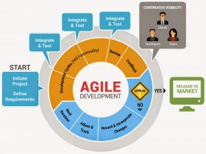 Agile Software Development Lifecycle