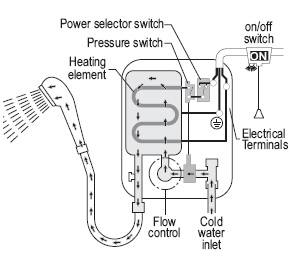 start stop wiring diagram addressable fire alarm system how an electric shower works and common faults schematic
