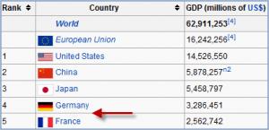 World GDP b