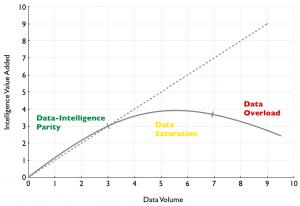 Data - Intelligence