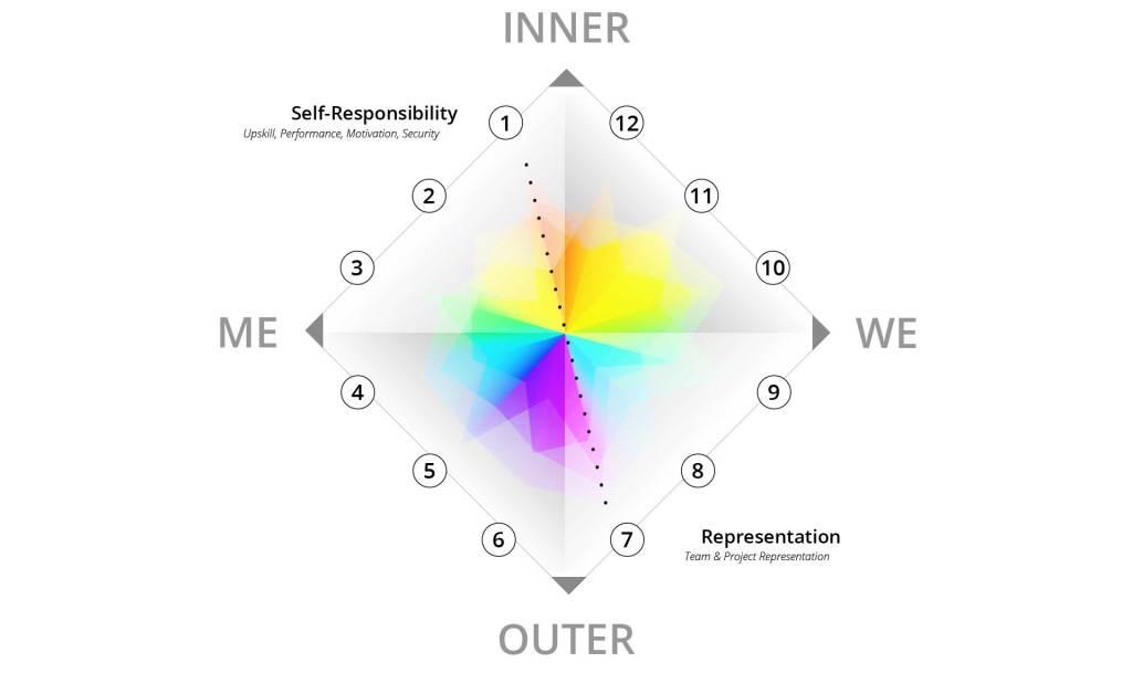 Self-Responsibility & Representation