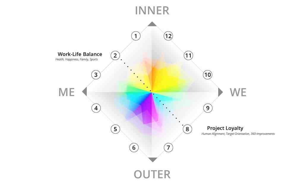 Work-Life-Balacen & Project Loyalty