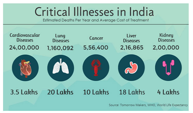 critical-illness-in-india