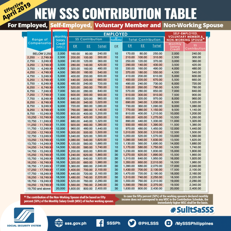 SSS-Contribution-1