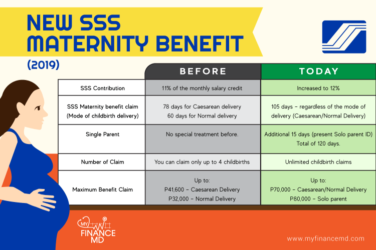 New-SSS-Maternity-Benefit