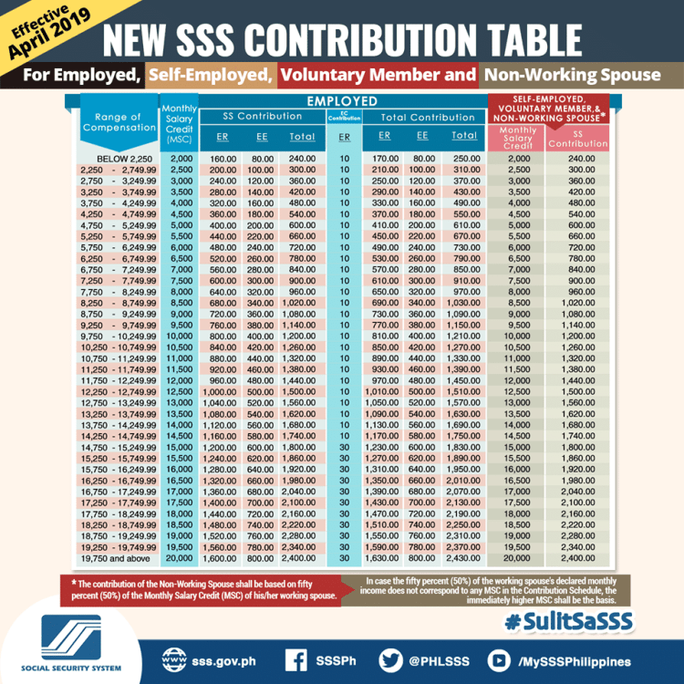 SSS-Contribution Table