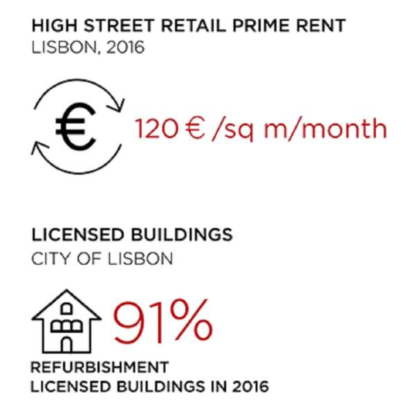 JLL's Market 360º is the best way to get a fast and reliable overview in the Lisbon real estate market. Especially if you want to start up a hotel.