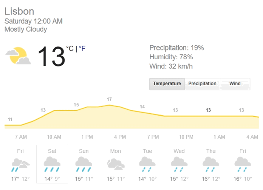 Weather Forecast Lisbon 2 March WEEK Trabsparant.png
