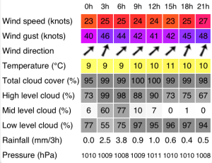 clipper race 13-14 weather forecast level 2 training