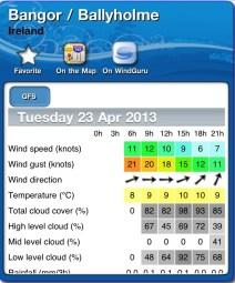 Forecast Ballyholme 230413
