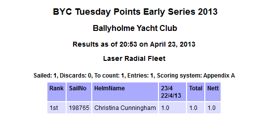 BYC Results 230413
