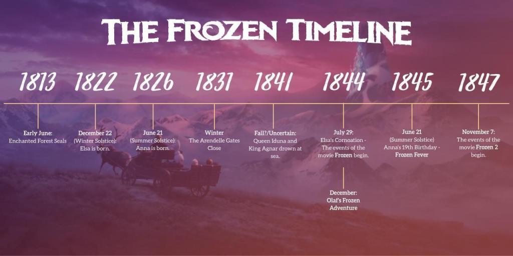 Frozen Movie Timeline