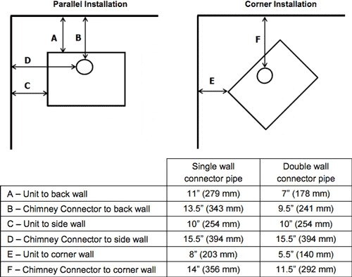 wood stove installation clearance?resize=500%2C394 the top 7 wood stoves for small homes tiny house, huge ideas Old Furnace Wiring Diagram at mifinder.co