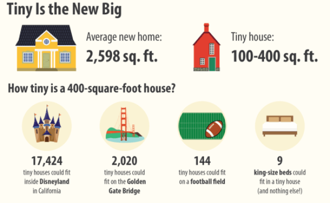 Why More People Than Ever Want To Live In Tiny Houses