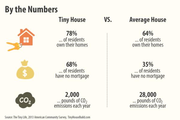 tiny-house-infographic-034-1024x683