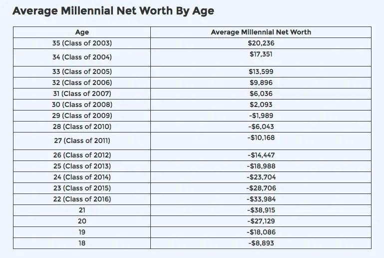 average net worth of millennials