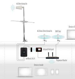 internet setup illustration [ 1300 x 1112 Pixel ]