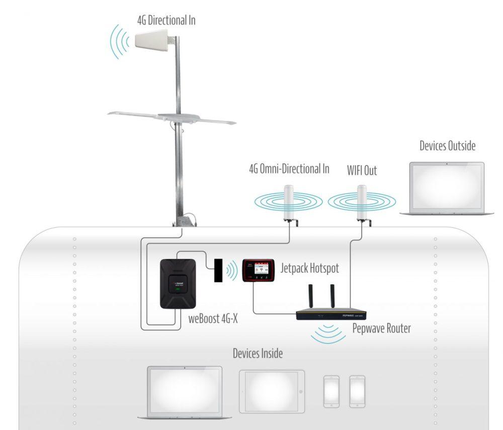 medium resolution of internet setup illustration