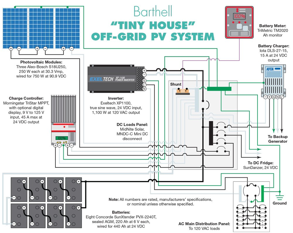 wiring diagrams for tiny houses best wiring library rh 196 princestaash org