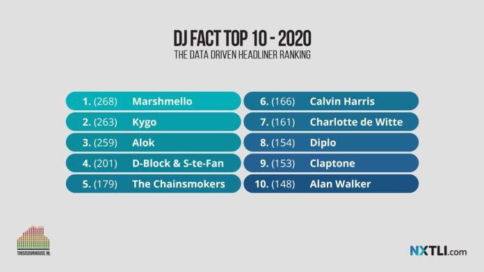 DJ FACT TOP 100
