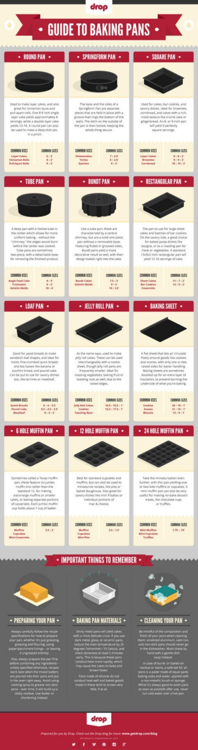 Baking Pan Charts