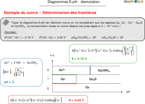 Construction Diagramme E Ph Du Cuivre | Diagram