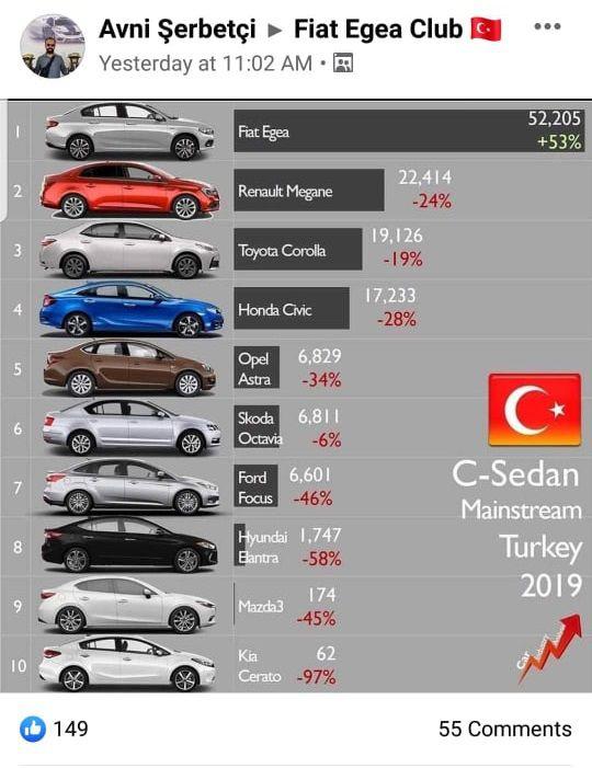 مبيعات فيات تيبو في تركيا 2019
