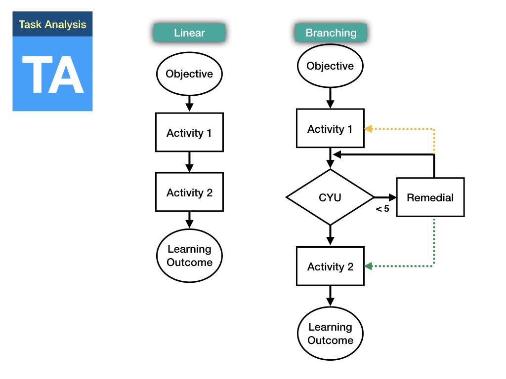 Flowchart: Task Analysis